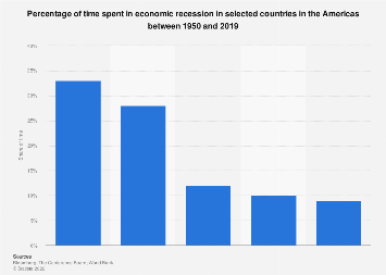 Time spent in recession in selected American countries 1950-2019