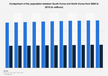 Population comparison between South Korea and North Korea 2009-2019