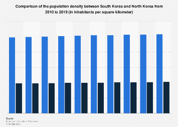 Population density comparison between South Korea and North Korea 2009-2018