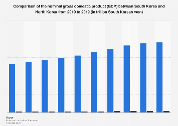 GDP comparison between South Korea and North Korea 2008-2017