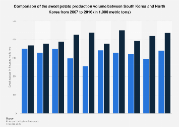 Sweet potato production comparison between South Korea and North Korea 2007-2016