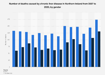 Chronic liver disease deaths in Northern Ireland 2007-2017, by gender