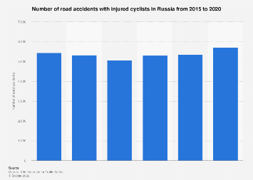 Road accidents with injured cyclists in Russia 2015-2019