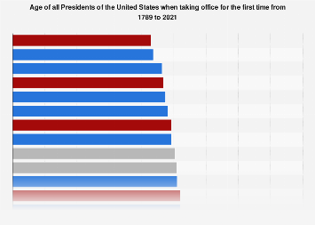 Age Of Us Presidents When First Taking Office Statista