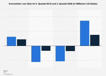 Quartalskennzahlen von Uber bis 2019