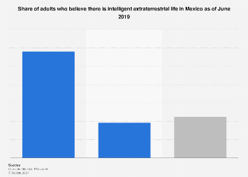 Mexico: opinion on the existence of extraterrestrial life 2019