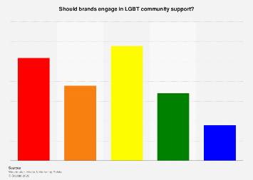 Opinion on brand engagement in LGBT issues in Poland 2019