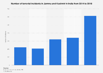 Number of terrorist incidents in Jammu and Kashmir 2014-2018