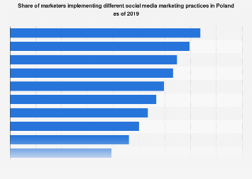 Social media marketing strategies used in Poland 2019