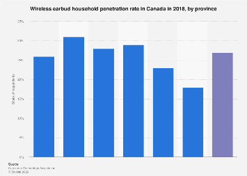 Canadian wireless earbud ownership rate in 2018, by province