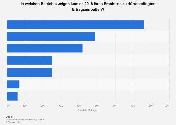 Dürreschäden in der Landwirtschaft in Deutschland nach Betriebszweigen 2018