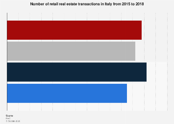 Number of retail real estate transactions in Italy 2015-2018