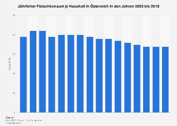 Konsum von Fleisch und Geflügel je Haushalt in Österreich bis 2018