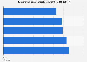 Number of real estate transactions in Italy 2015-2018