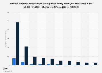 Number of online retailer visits during Black Friday and Cyber Week in the UK in 2018