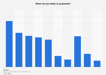 Distribution of moments to listen to podcasts in the Netherlands 2019