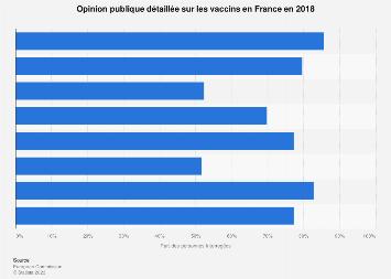 Vaccins : opinion détaillée des Français 2018