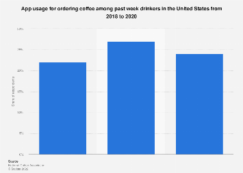 App usage among U.S. past week coffee drinkers 2018 and 2019