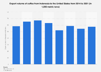 Export volume of coffee from Indonesia to the United States 2014-2018