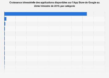 Croissance des applications disponibles sur Google Play par catégorie au T2 2019