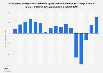 Croissance trimestrielle d'applications disponibles sur Google Play de 2015 à 2019