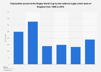 Rugby World Cup: total points scored by England 1999-2015
