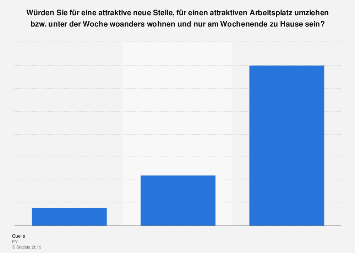 Umzugsbereitschaft für die Arbeit in Österreich 2019