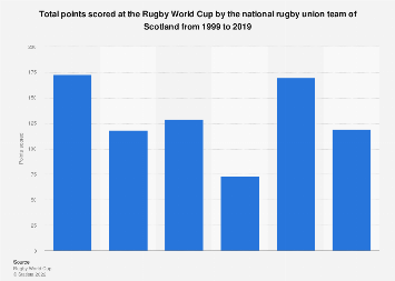 Rugby World Cup: total points scored by Scotland 1999-2015
