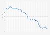 Crude birth rate of Spain, 1850-2020