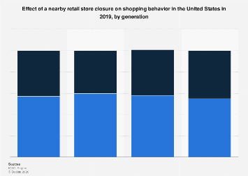 Changes to U.S. shopping behavior if a nearby store closes down 2019, by generation