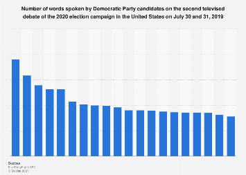 Word count of Democrats in second TV debate for 2020 presidential elections U.S. 2019