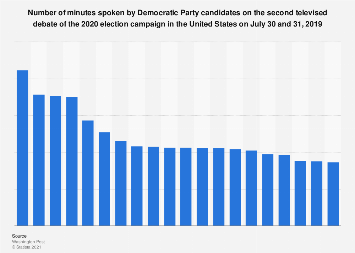 Time spoken by Democrats in second TV debate for 2020 presidential election U.S. 2019