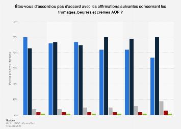 Opinion sur les fromages, beurres et crèmes AOP en France en 2019
