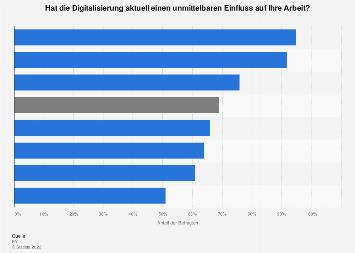 Auswirkungen der Digitalisierung auf die eigene Arbeit in Österreich nach Branchen