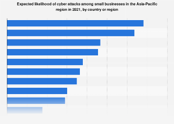 Expected likelihood of cyber attacks among small businesses in APAC 2019, by country