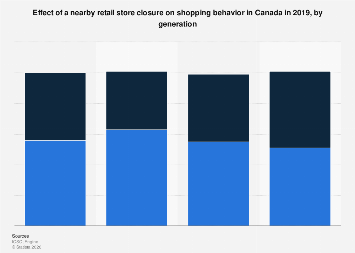 Changes to shopping behavior if a nearby store closes down Canada 2019, by generation