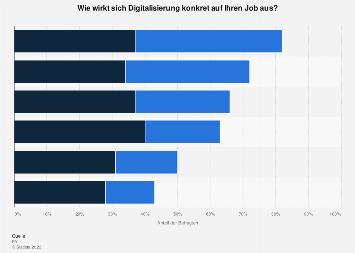 Konkrete Auswirkungen der Digitalisierung auf die eigene Arbeit in Österreich 2019