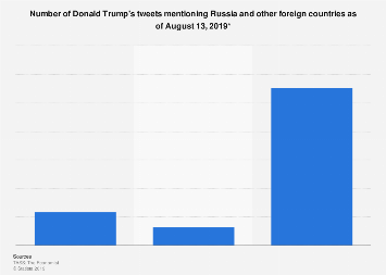 Number of Donald Trump's tweets mentioning Russia as of 2019