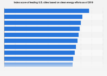 Ranking of U.S. cities based on clean energy initiatives 2019