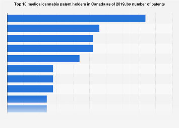 Top 10 medical cannabis companies in Canada in 2019, by number of patents