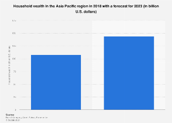 Household wealth in APAC 2018-2023
