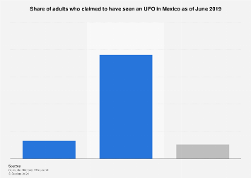 Mexico: UFO sighting claiming 2019