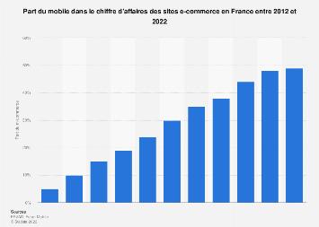 Poids du m-commerce dans le chiffre d'affaires des sites internet en France 2012-2018