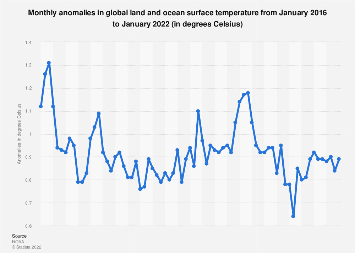 Monthly global land and ocean temperature anomalies 2013-2019