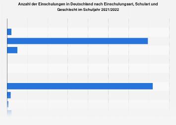 Einschulungen an Grundschulen in Deutschland nach Bundesländern 2017