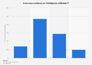 Part des Français ayant confiance ou non en l'intelligence artificielle 2019