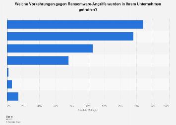 Umfrage zu Vorkehrungen gegen Ransomware-Angriffe in Deutschland 2019
