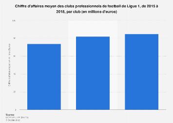 Chiffre d'affaires moyen des clubs de football de ligue 1 par club 2015-2018