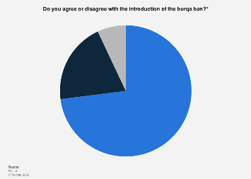 Opinions on the burqa ban in the Netherlands 2019