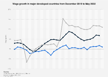 Wage growth in developed countries 2018-2019